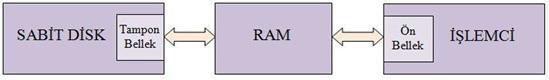 ram-i%C5%9Flemci-aras%C4%B1-veri-aktar%C4%B1m%C4%B1.jpg